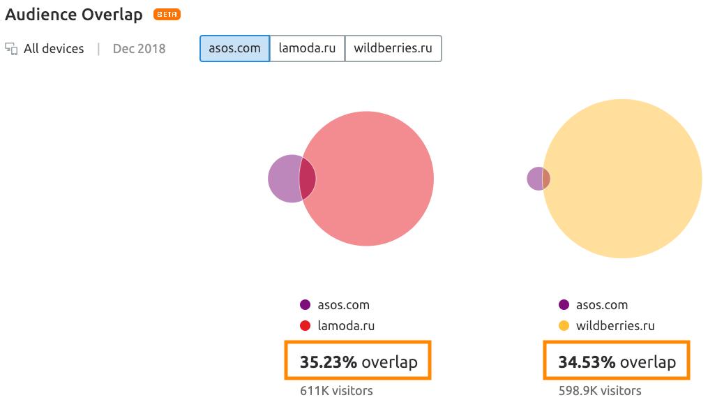 asos-lamoda-wildberries-audience-overlap.png