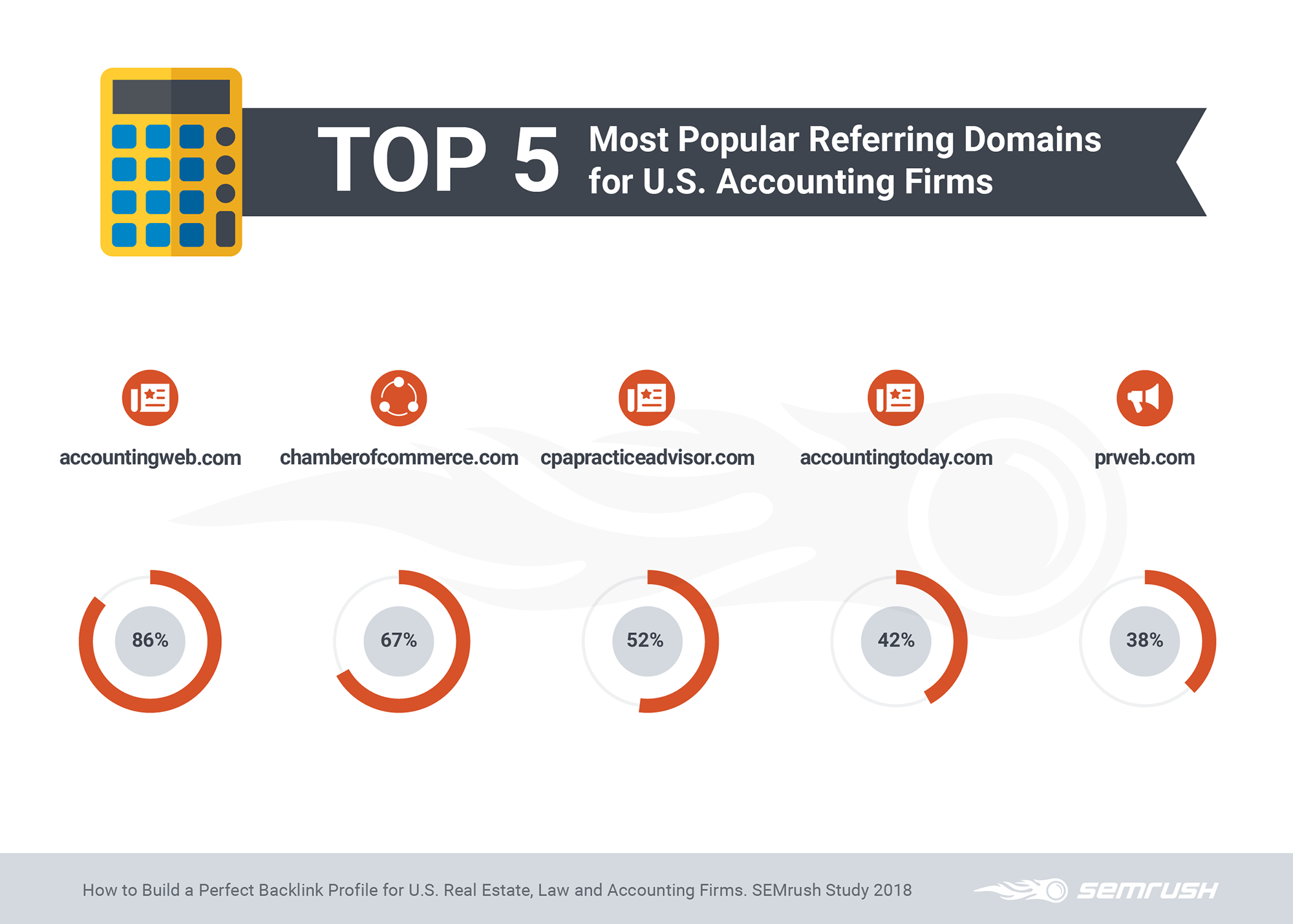Top 5 Most Popular Referring Domains for Accounting Firms