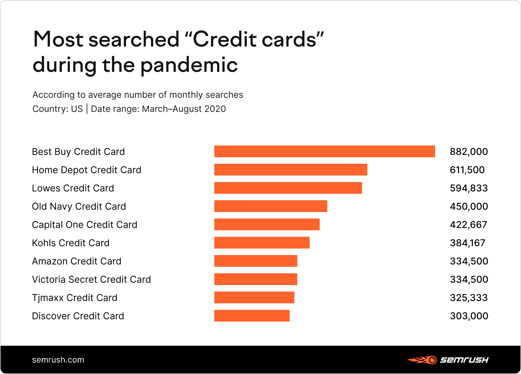 Most searched credit cards during pandemic