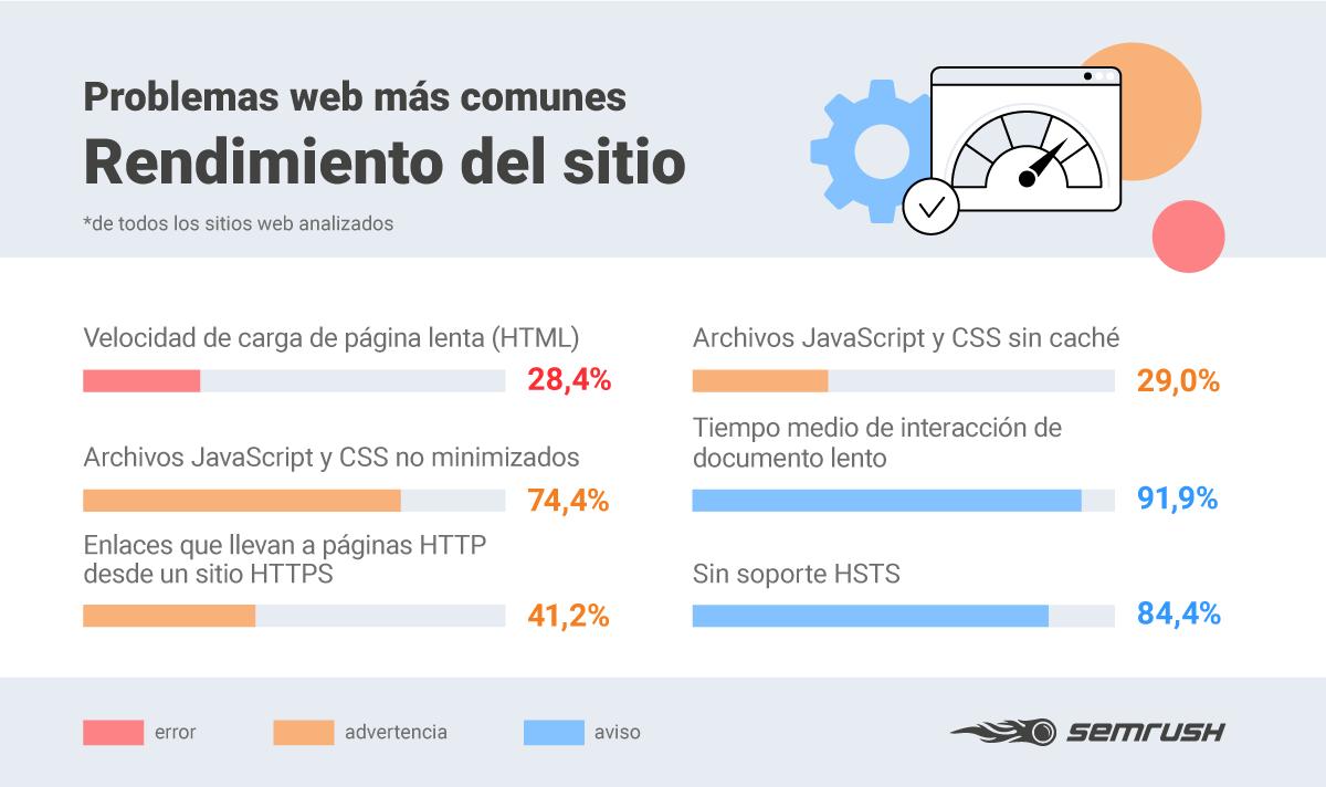 Errores SEO - Infografía rendimiento sitio web