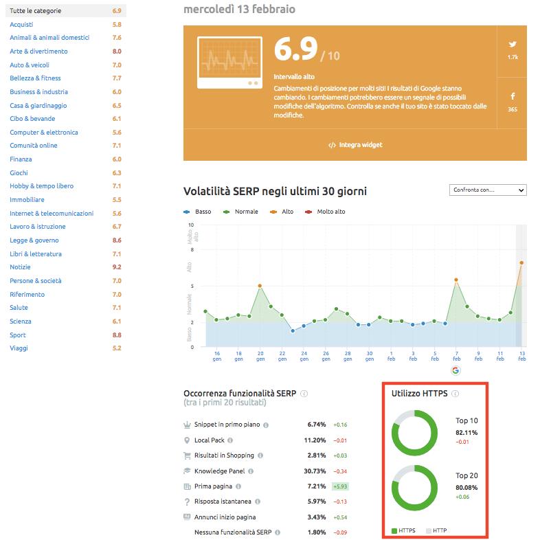 Scopri quante pagine in serp sono in https con Sensor di SEMrush