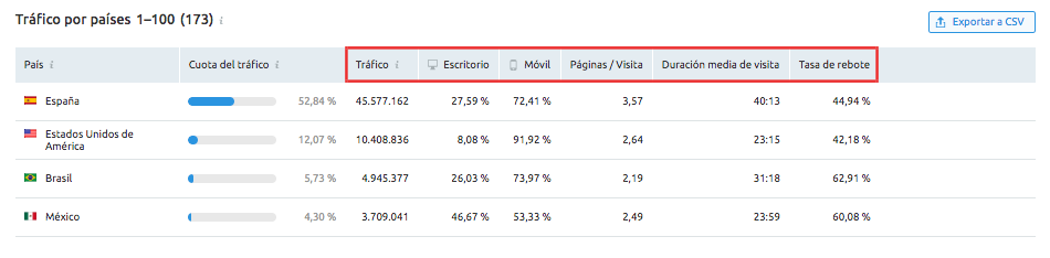 SEMrush Traffic Analytics - Distribución geográfica