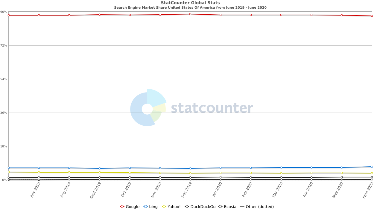 StatCounter search engine market share