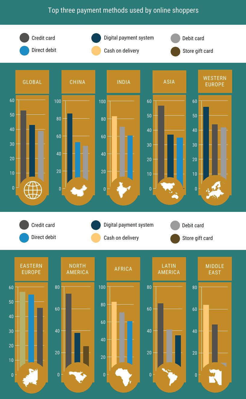 50 estadísticas clave para estrategia SEO interanacional - Formas de pago