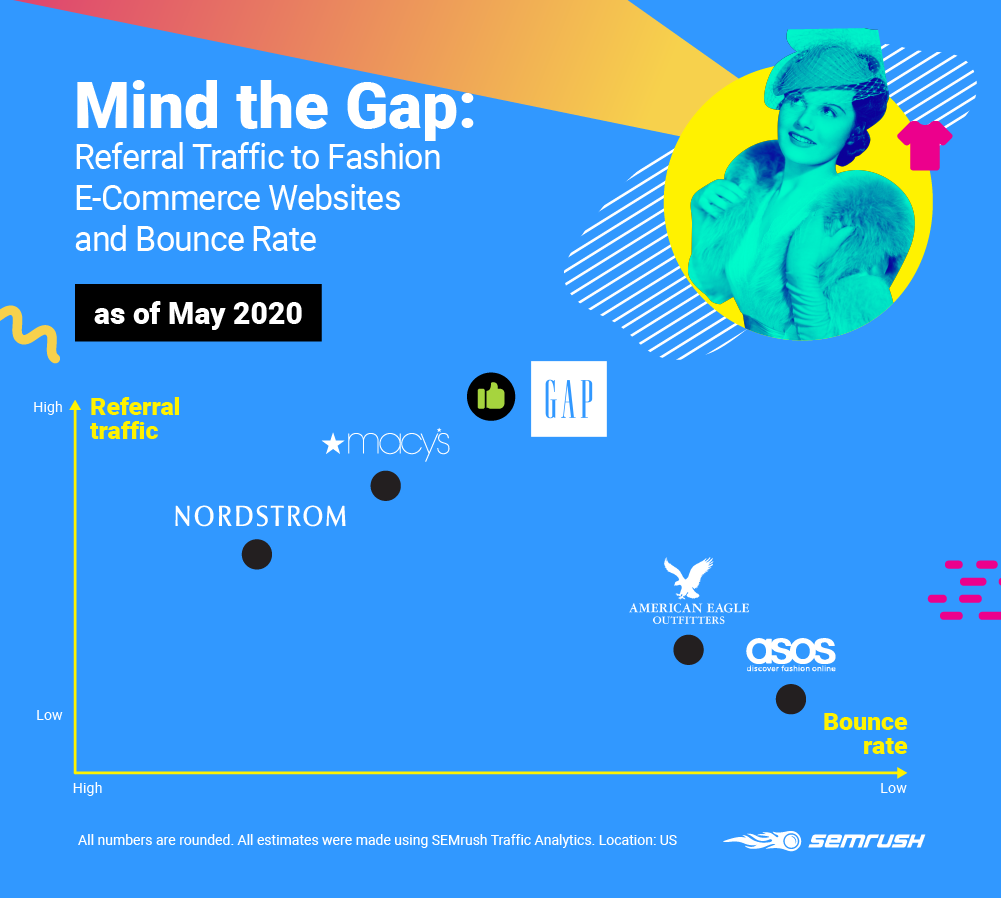 Competitor Insights - Referral Traffic and Bounce Rate