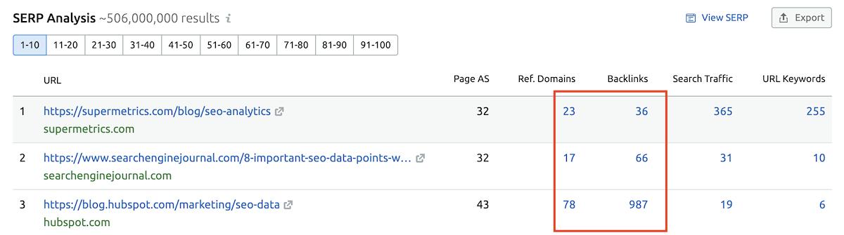 serp analysis metrics