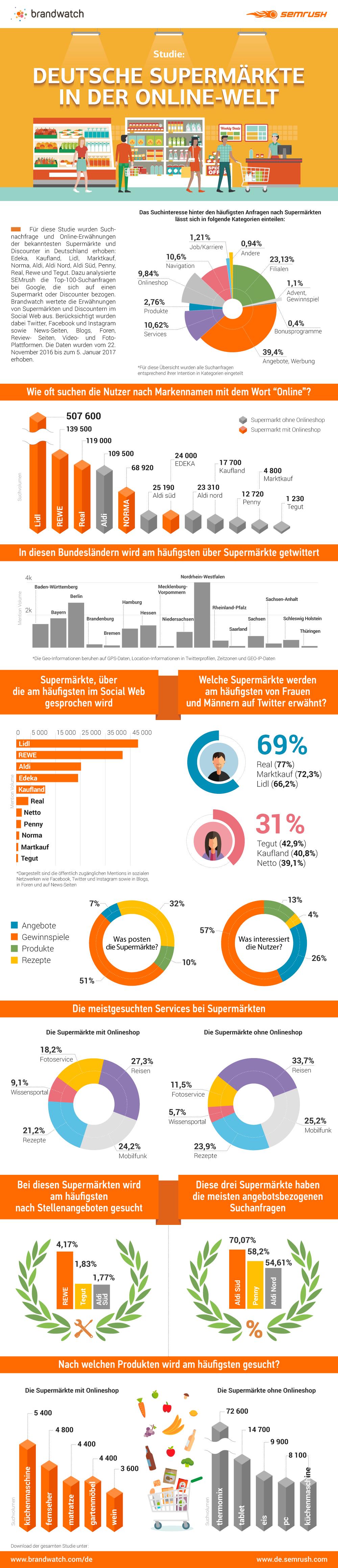 Studie: Deutsche Supermärkte in der Online-Welt. Bild 0
