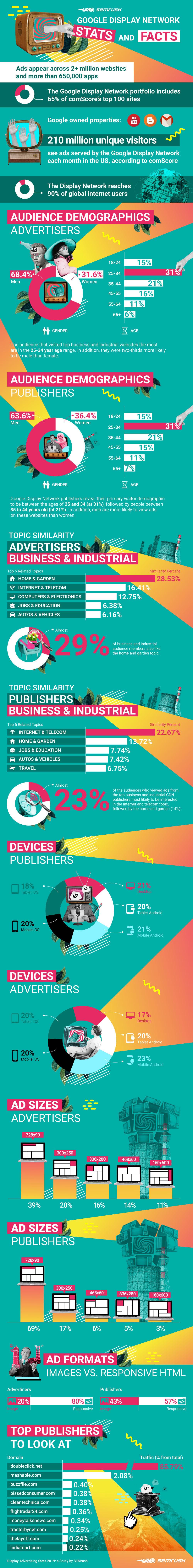 Display Advertising Statistics 2019