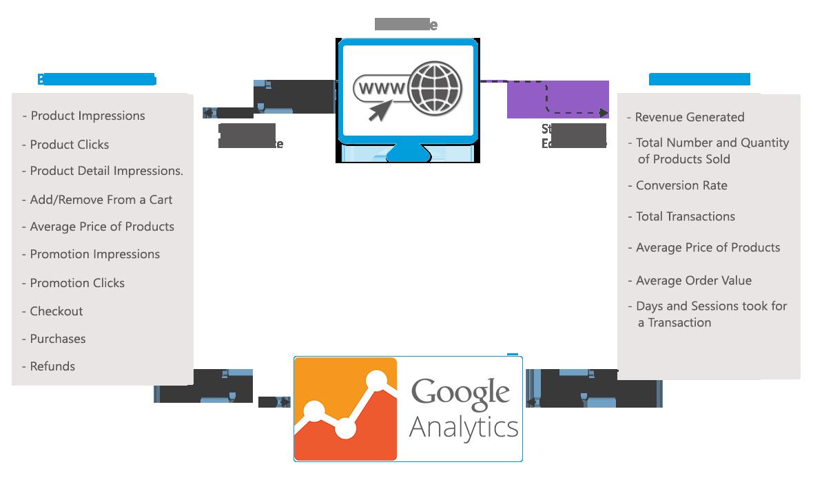 Enhanced eCommerce in Google Analytics