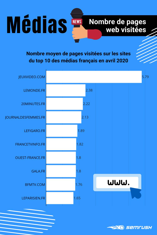 Médias numériques français : nombre moyen de pages visitées