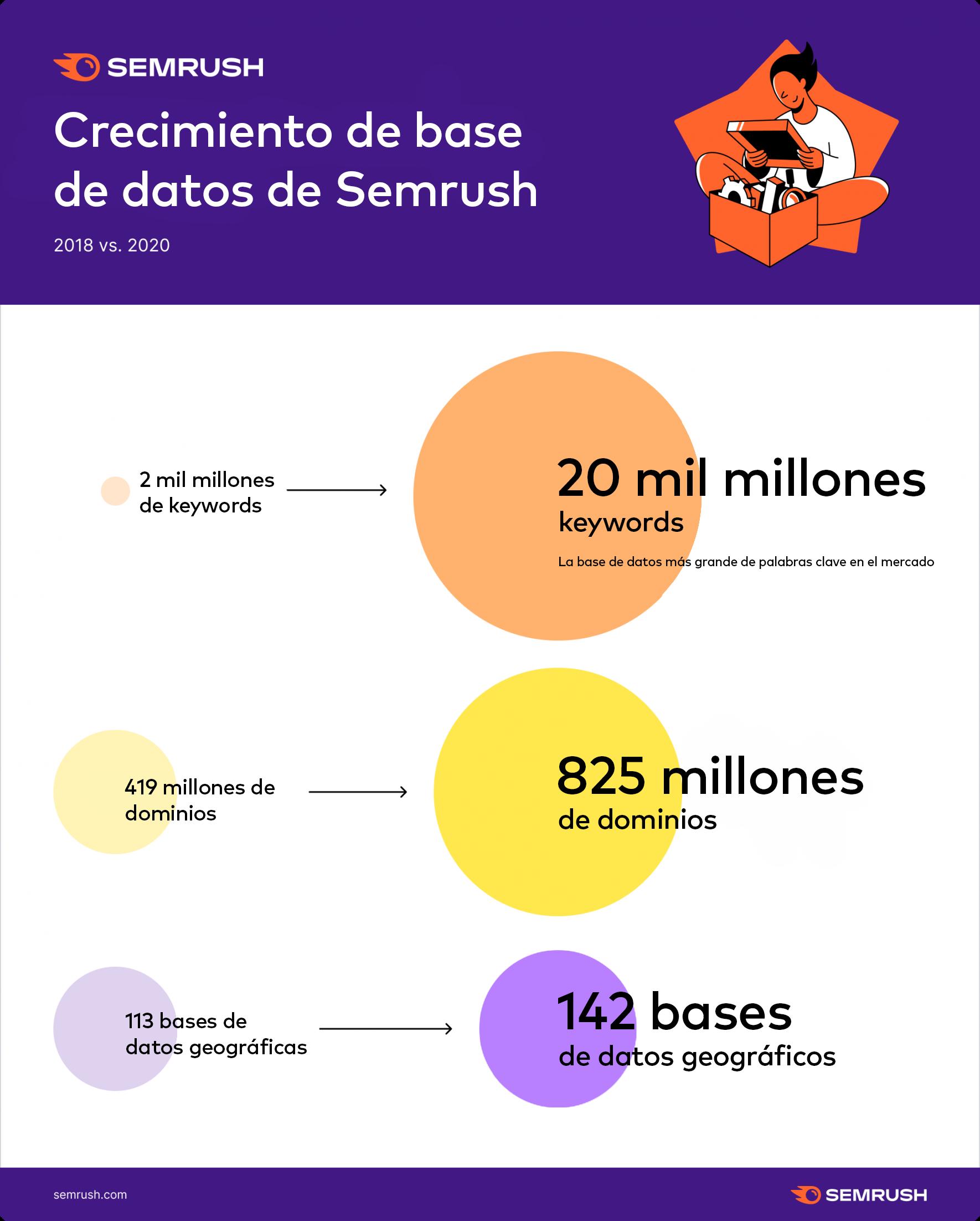Crecimiento de bases de datos de Semrush