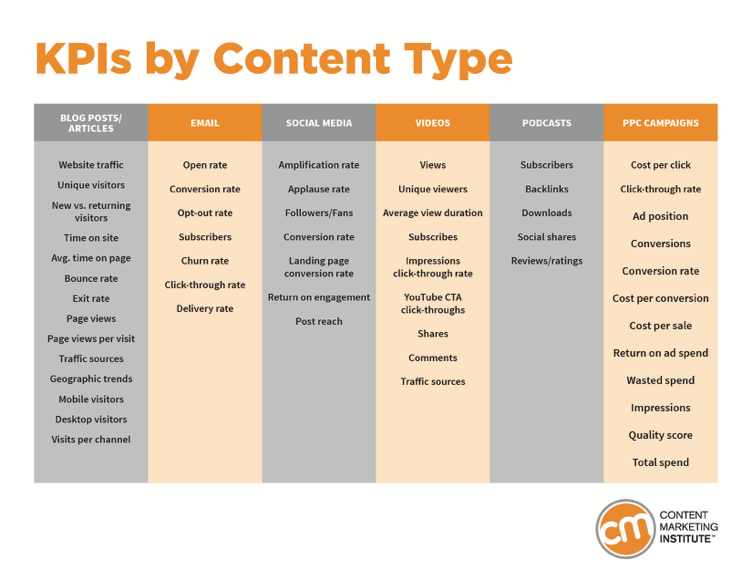 KPIs by content type graph