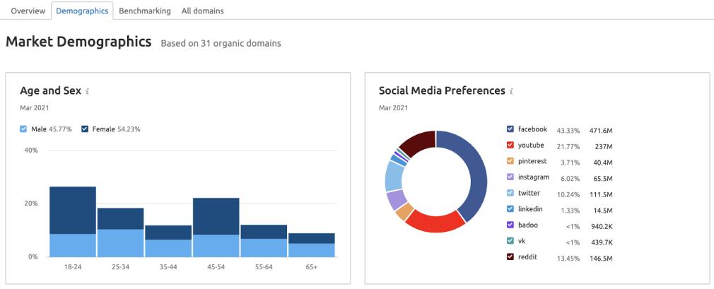 Market Explorer tool: in-market audience