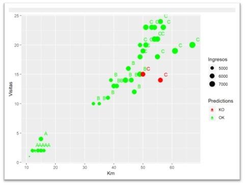 Minería de datos: cómo aplicarlo al análisis predictivo. Imagen 3