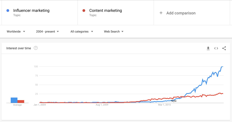 influencer vs. content marketing interest graph