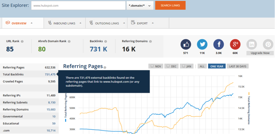 Ahrefs Total Backlinks