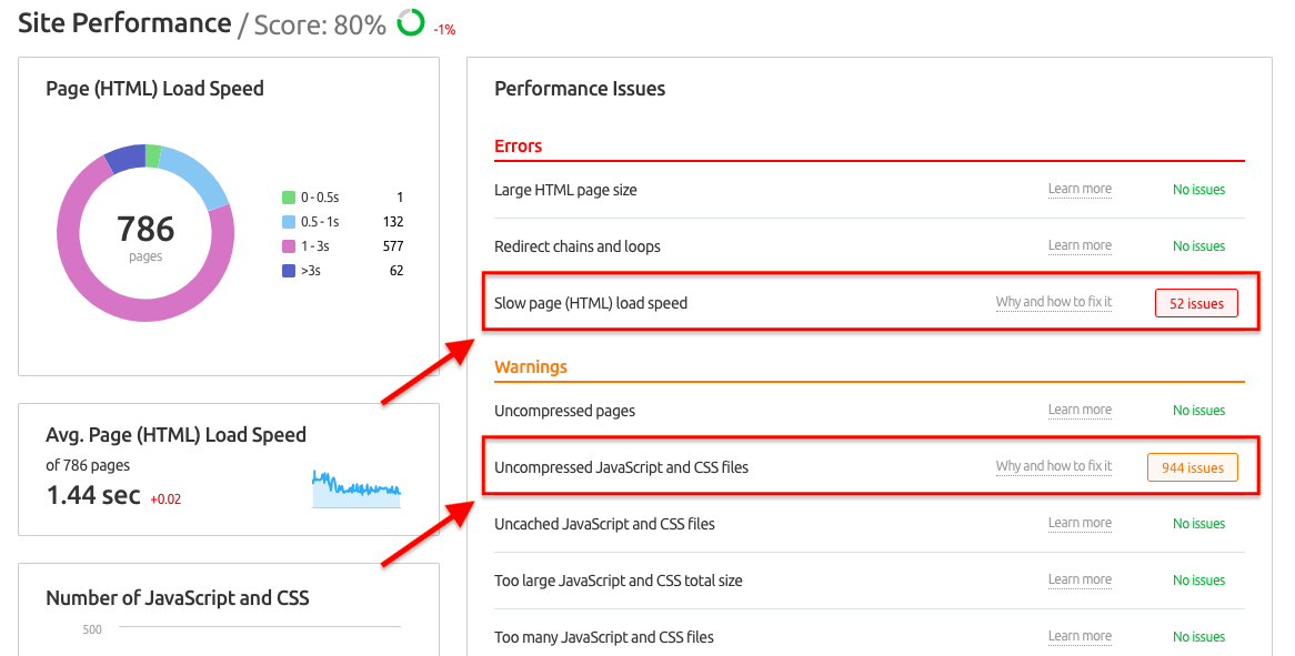 SEMrush Site Audit Report showing Performance Issues