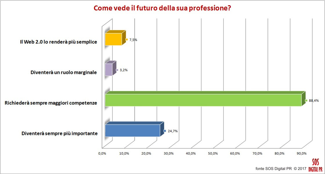 Addetti alle pubbliche relazioni digitali: la percezione del futuro