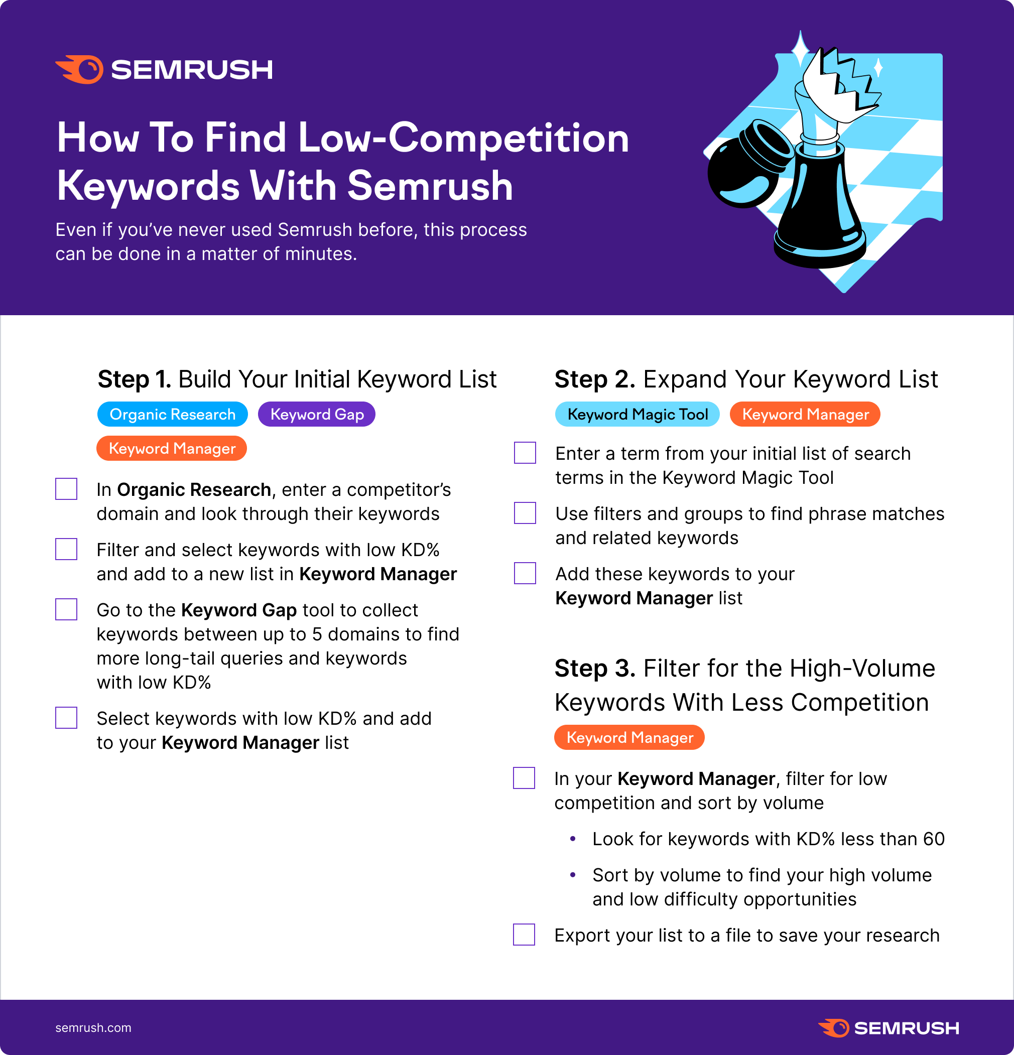 How to Find Low-Competition Keywords With Semrush [SUPER easy]. Image 0