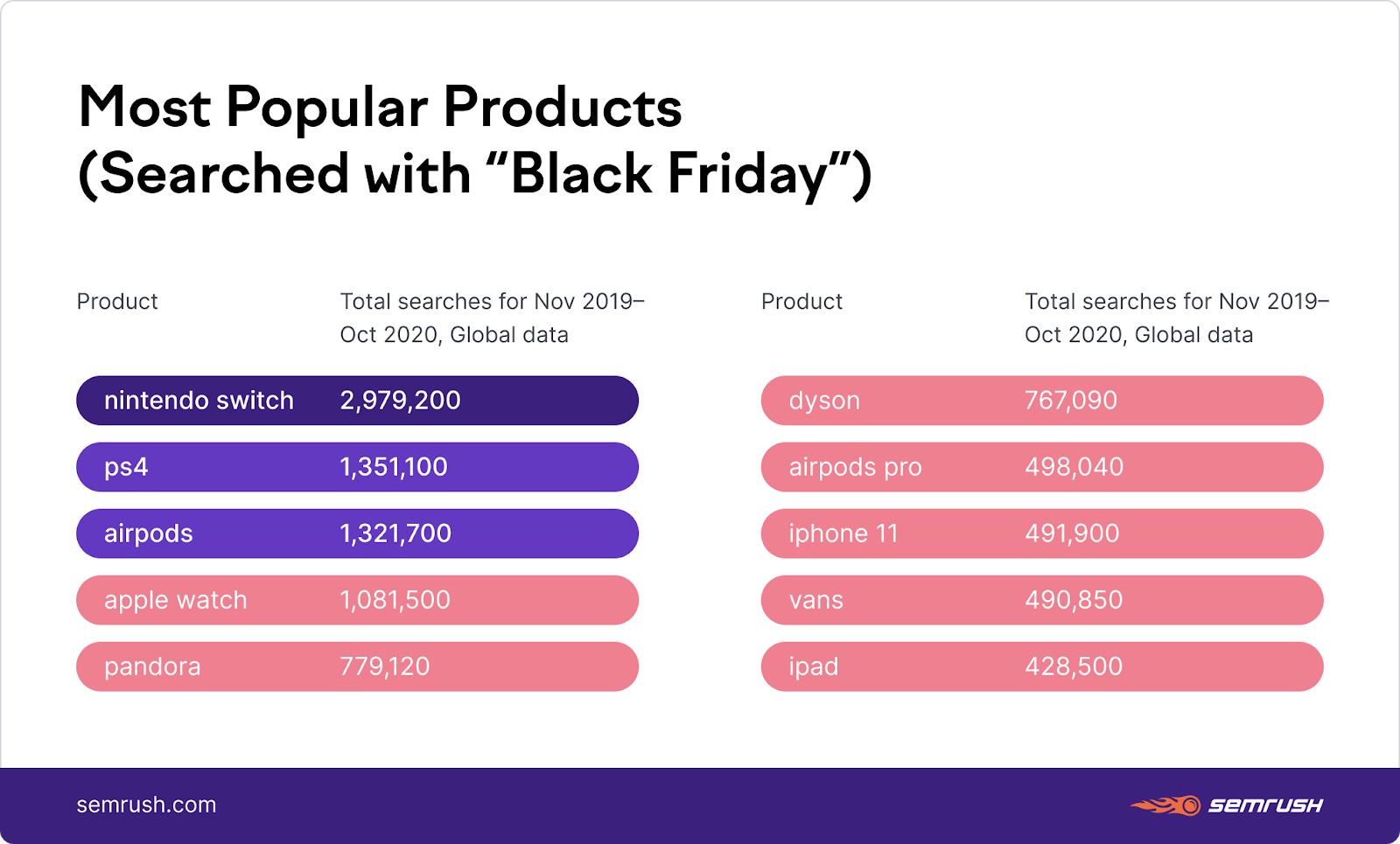 popular black friday products