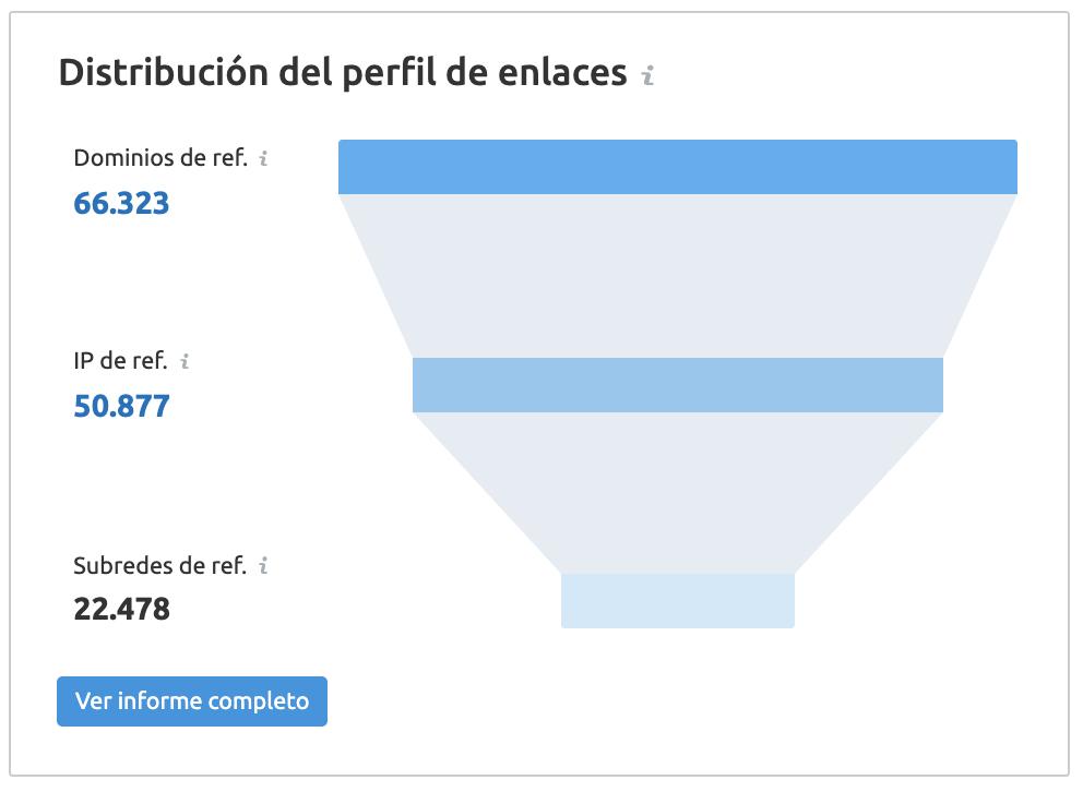 Novedades de SEMrush - Abril 2020 - Distribución perfil de enlaces