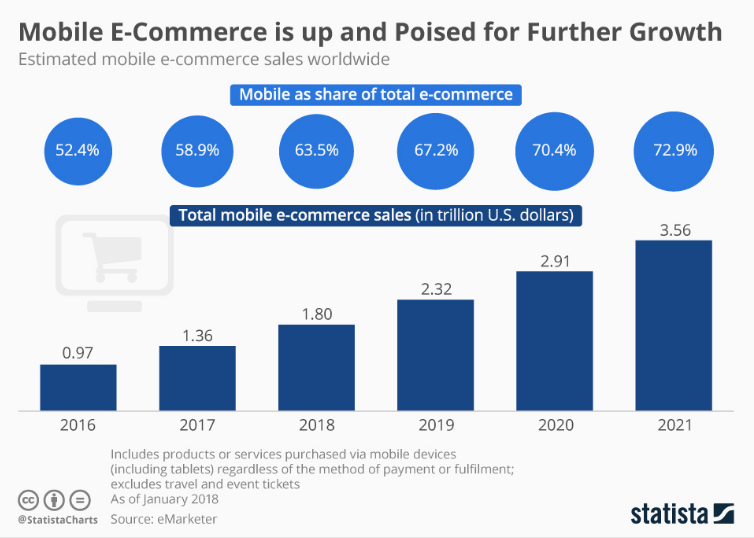 Mobile eCommerce sales statistics