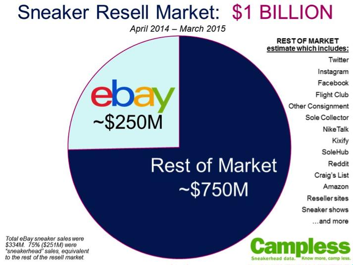 sneaker-resell-market