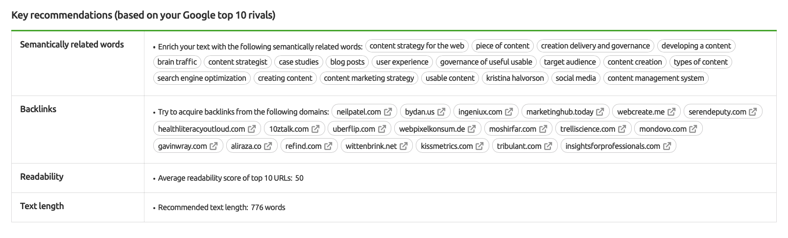 Key Recommendations in SEO Content Template