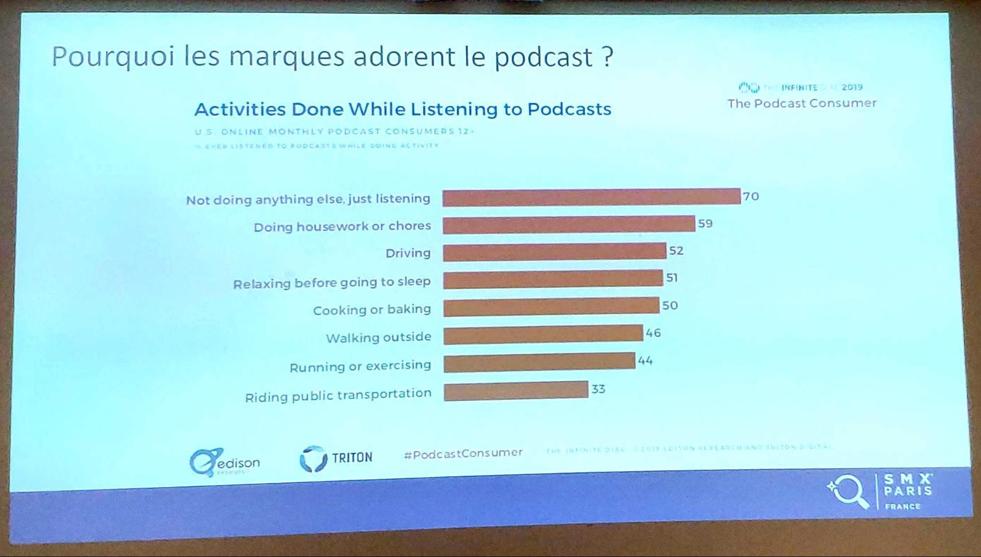 Pourquoi les marques adorent le podcast