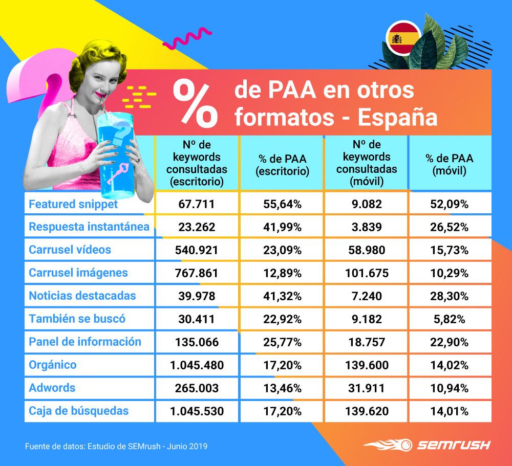 People Also Ask - Relación PAA con otros formatos España