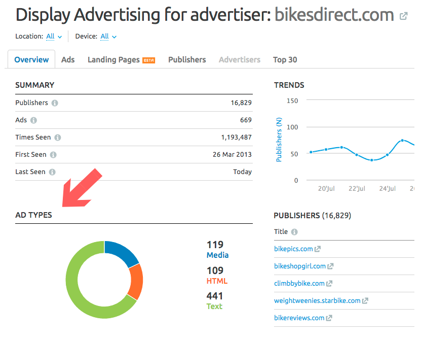 Display Werbung für bikesdirect.com