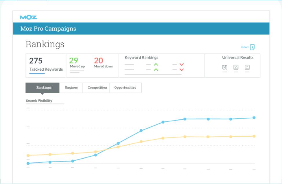 Moz Pro SEO analytics platform