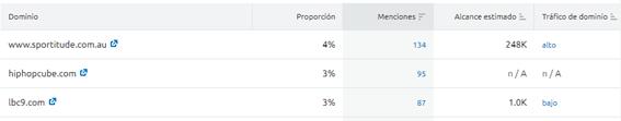 Reseñas en Google My Business - Ejemplo Brand Monitoring tráfico