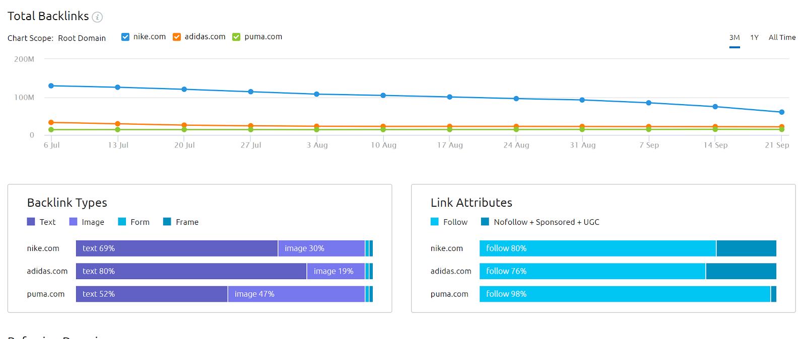 Captura de pantalla de SEMrush Backlink Analytics