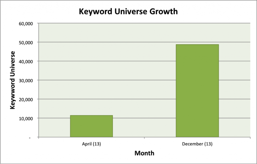 keyword-universal-growth