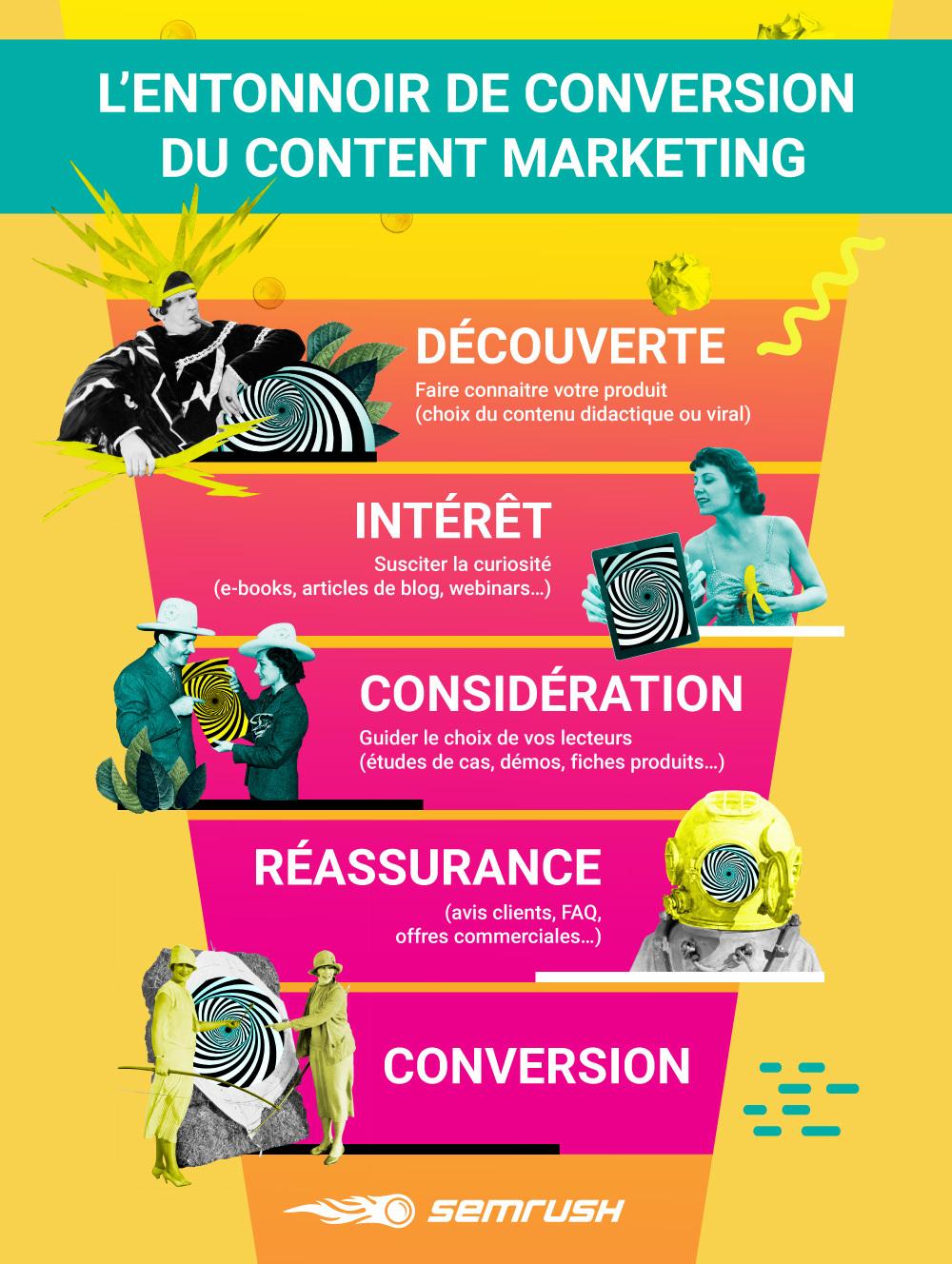 Digital marketing pour les nuls : parlez-vous Content Marketing ?. Image 6
