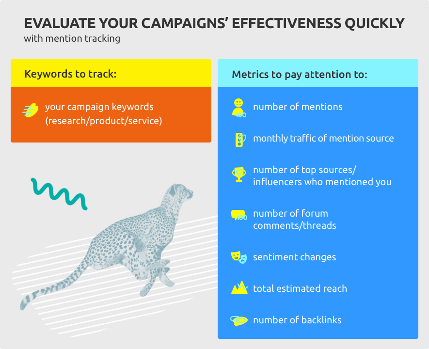 Evaluate your campaigns' effectiveness quickly with mention tracking