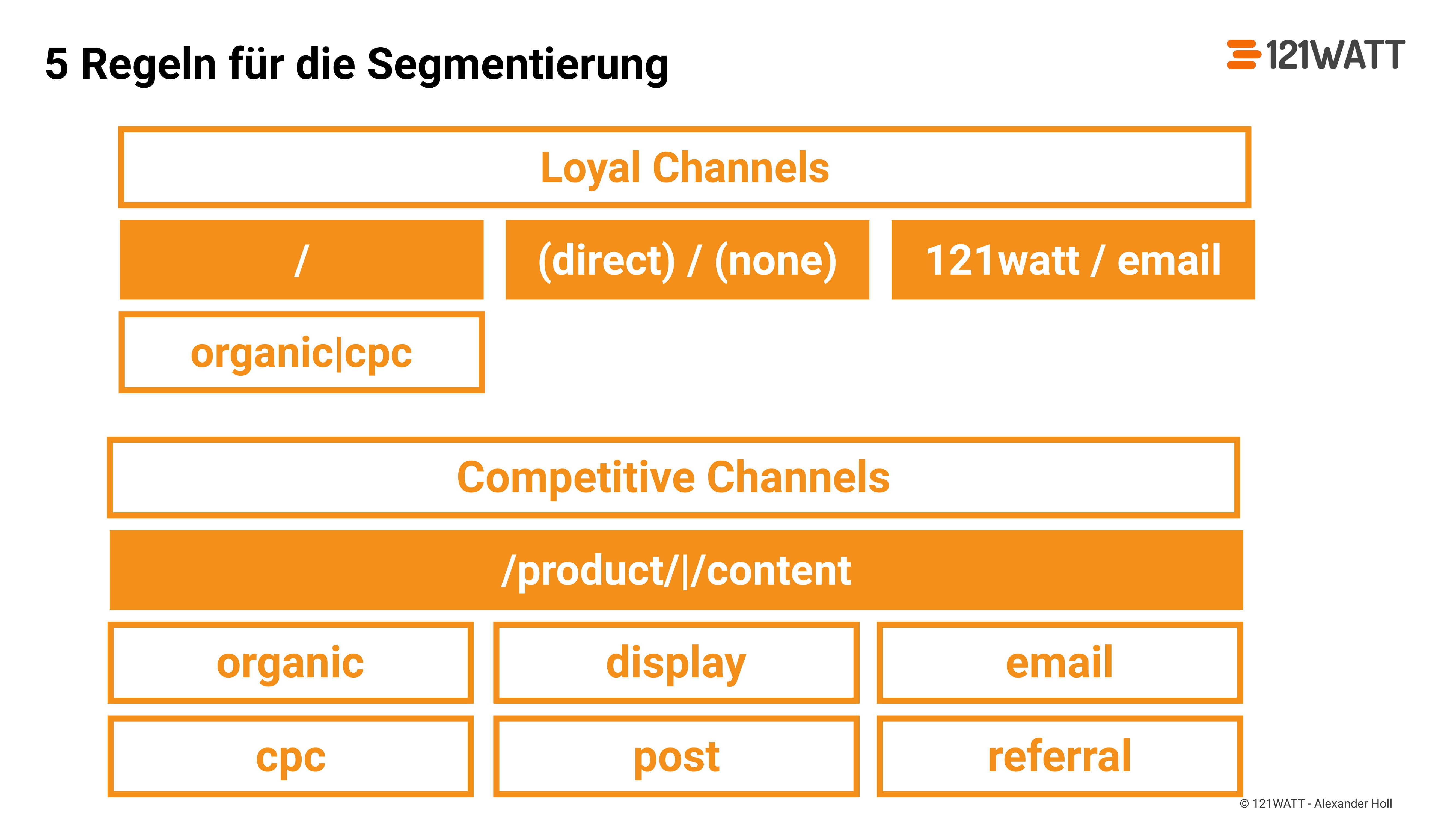google-analytics-fortgeschrittene-segmentierungsstrategien-seo-day-short-version2-52.jpg