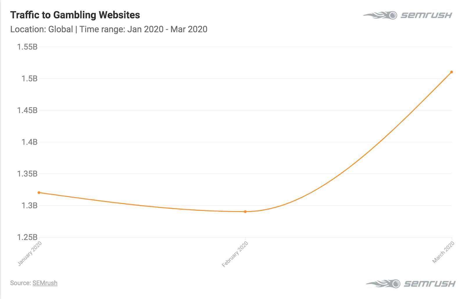 Gambling website traffic increases during coronavirus
