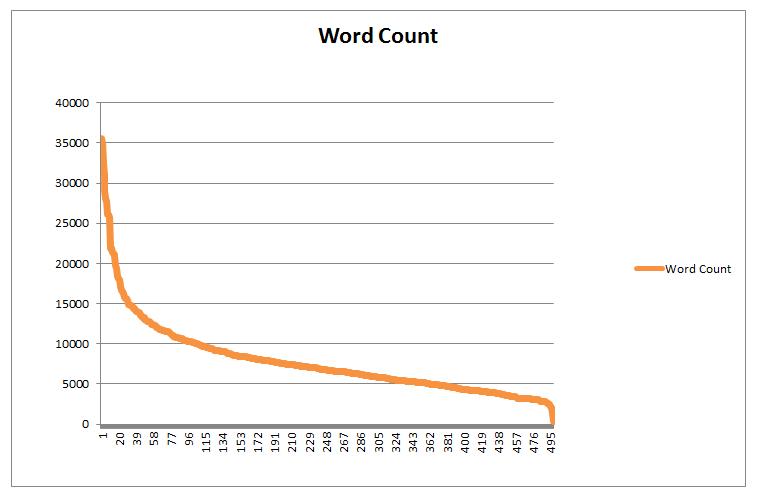 Quelle est la longueur idéale d'un texte pour se positionner en SEO ?. Image 3