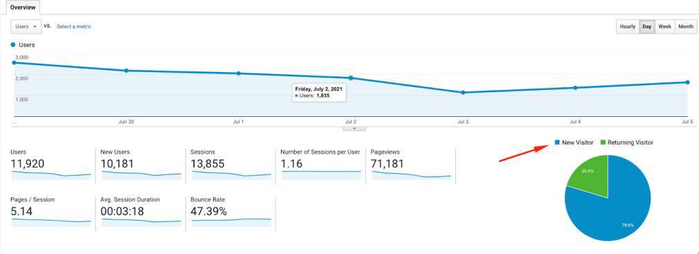 Measuring new and returning visitors in Google Analytics
