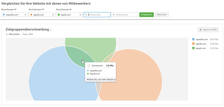 Zielgruppenüberschneidungen in SEMrush Traffic Analytics