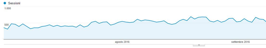 Grafico visite organiche stabili