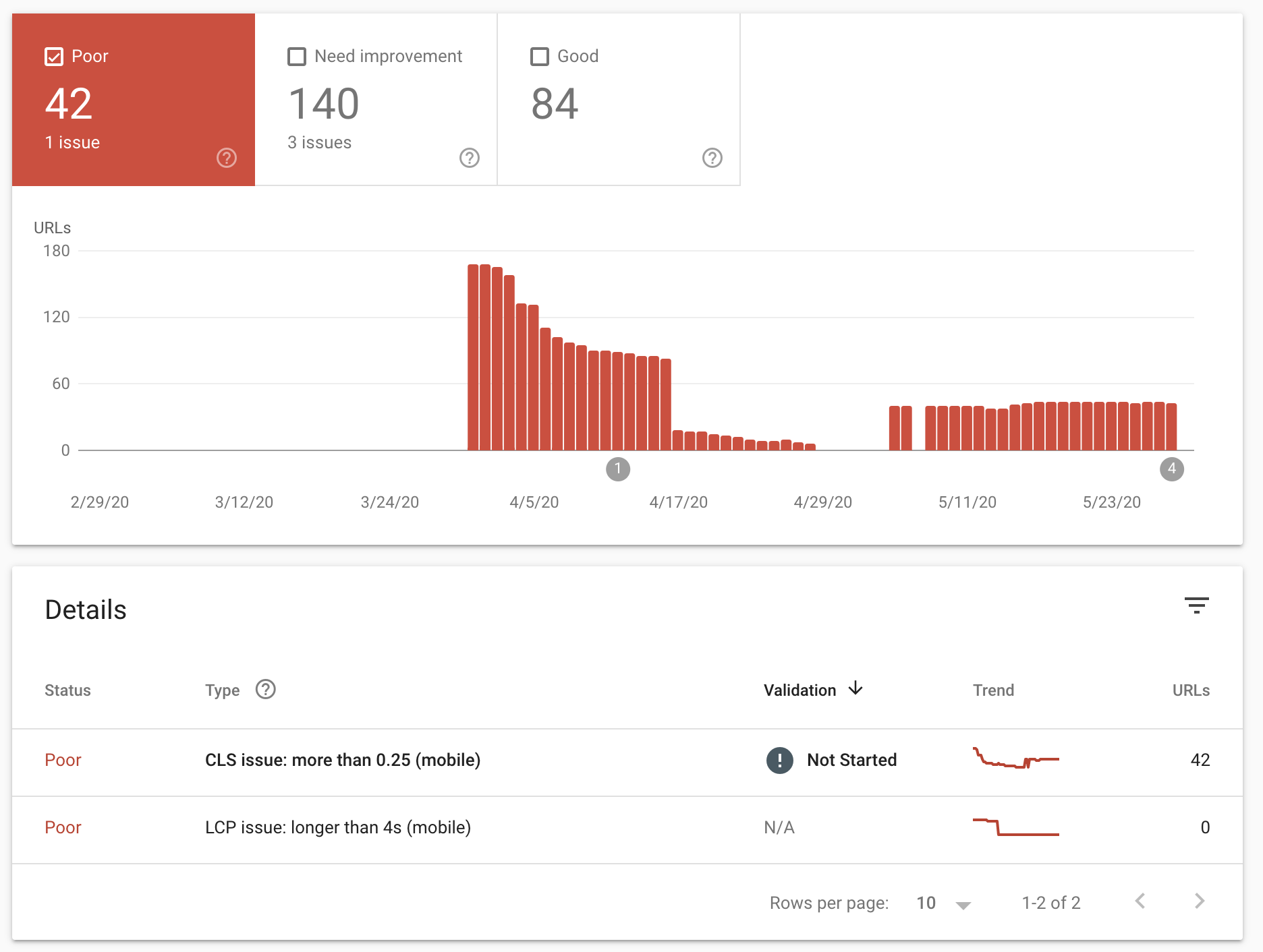 Showing core web vitals mobile URL issue in Google Search Console
