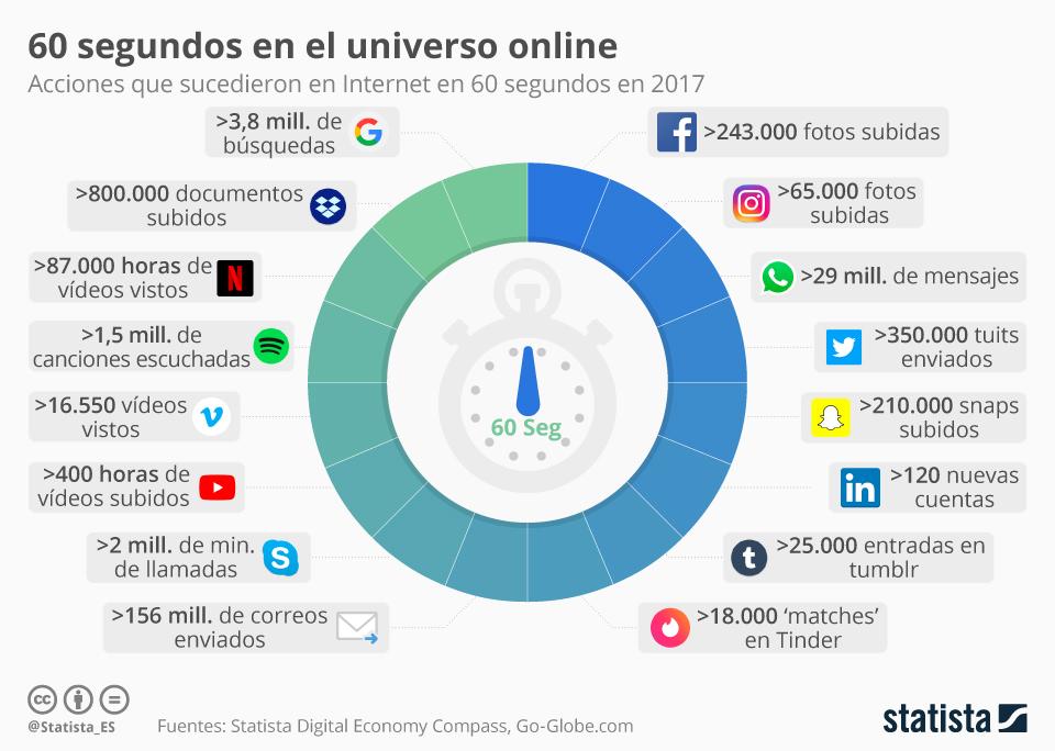 Cómo utilizar emojis - Infografía universo digital