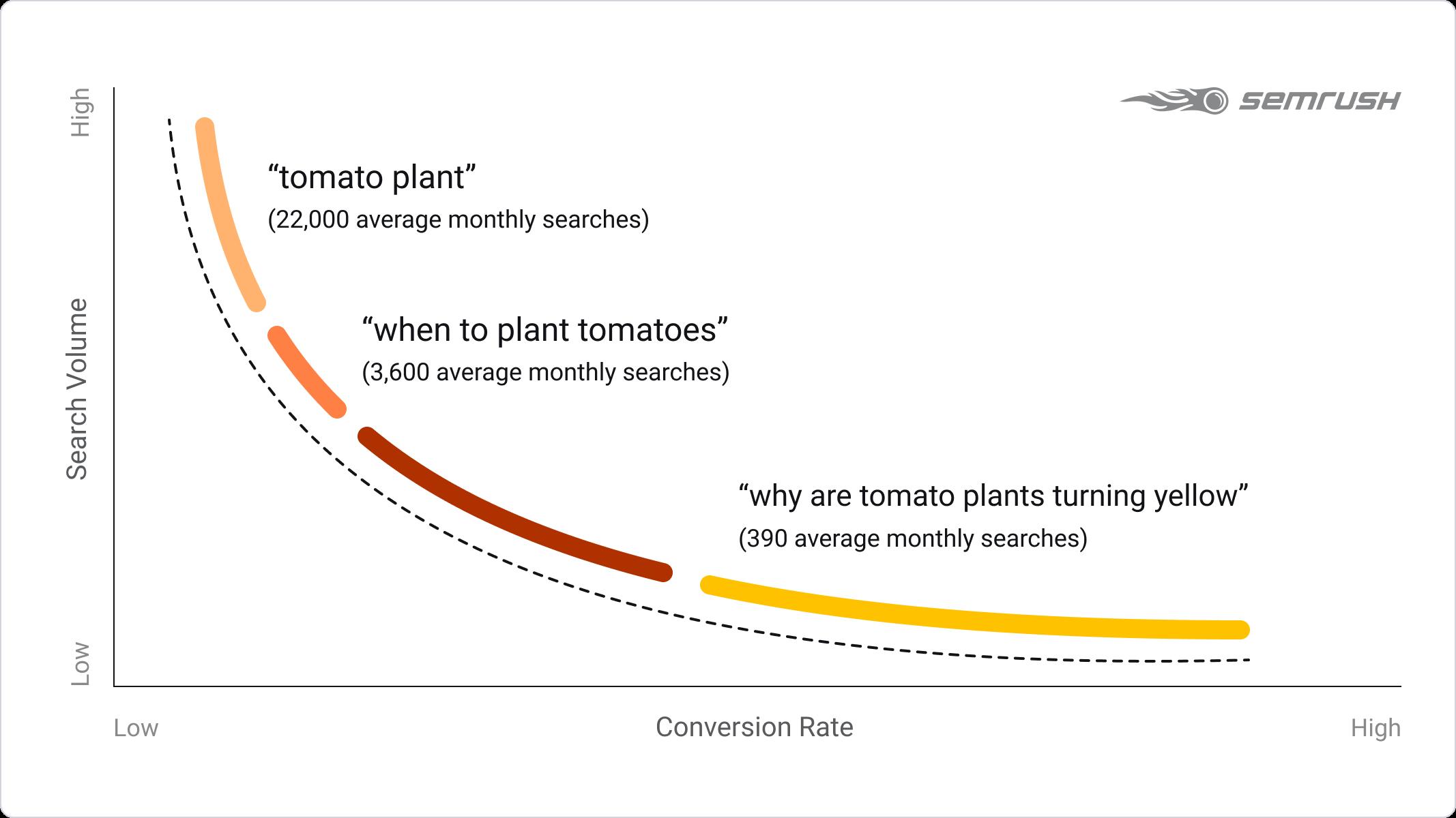 long tail keywords conversion rate data
