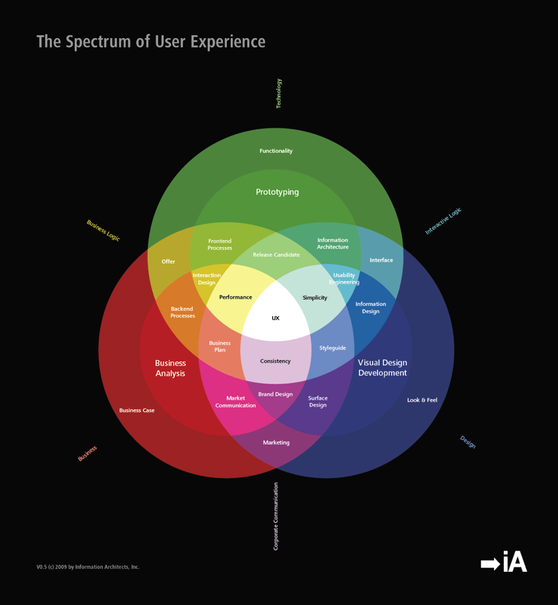 influence the user experience