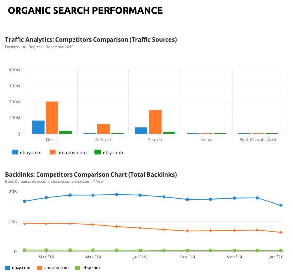 8 Berichtsvorlagen und Expertentipps für tägliches, wöchentliches und monatliches Marketing-Reporting. Bild 9