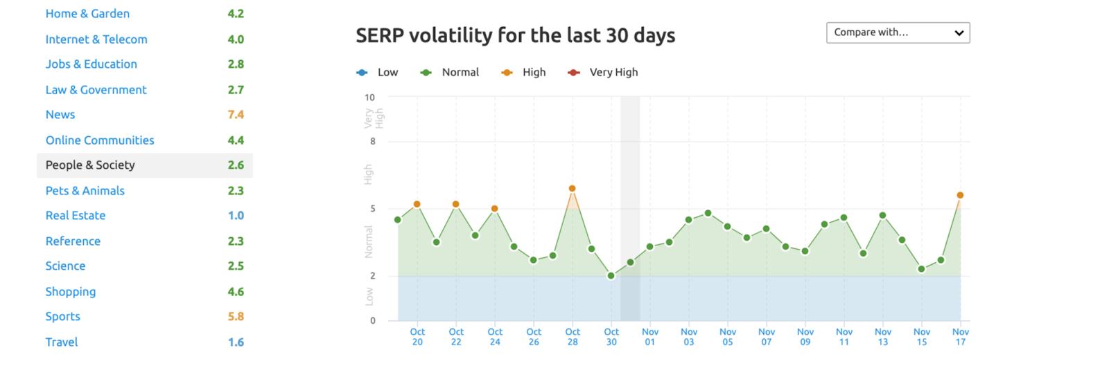 SEMrush Sensor Google SERP Volatility