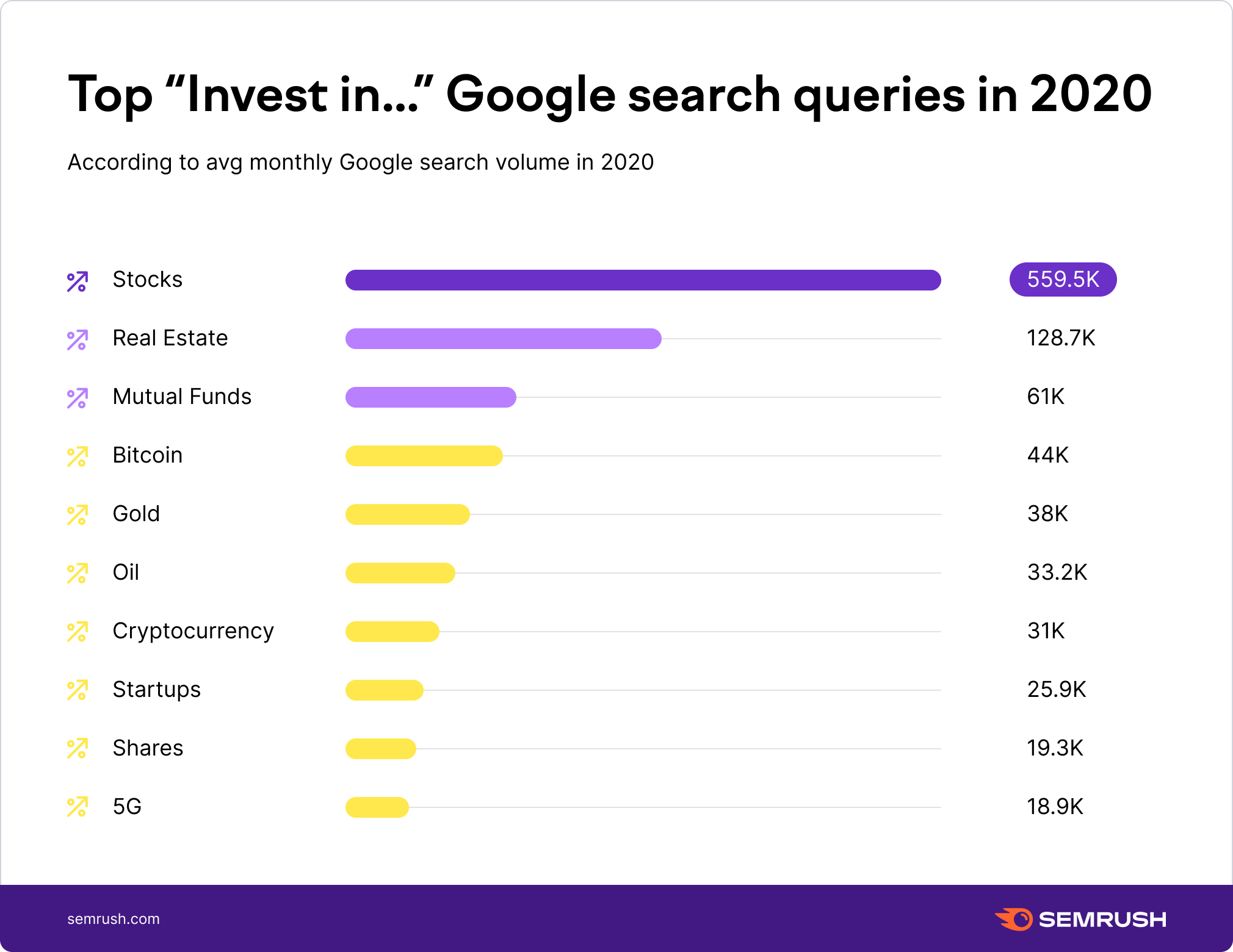 Top directions for investments in 2020 according to Google searches